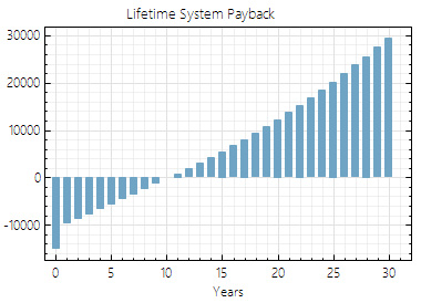 A standard lifetime payback graph for residential solar projects in Virginia.
